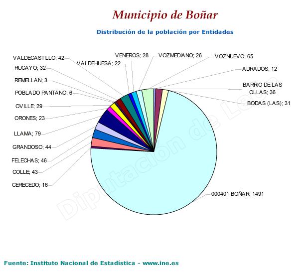 Población por entidades